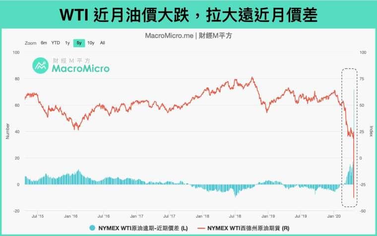 【財經M平方】油價期貨出現負值 投資者最關注的七大問題 | Anue鉅亨 - 雜誌