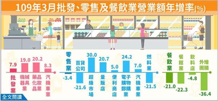 觀光客驟降 3月餐飲業營業額年減21% 史上最大   Anue鉅亨 - 臺灣政經