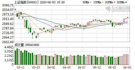 〈陸股盤後〉證券類股漲多拉回 上證力守2900點 | Anue鉅亨 - A股