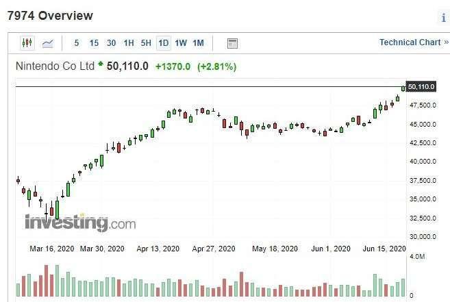 任天堂股價創12年來高點 分析師警告上漲空間有限 | Anue鉅亨 - 歐亞股