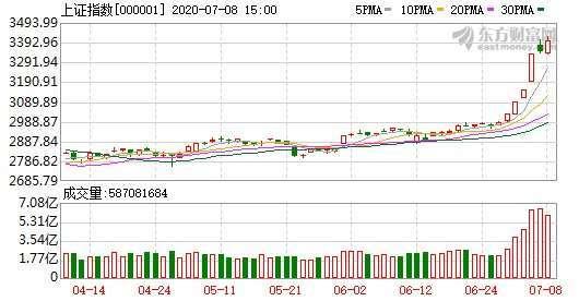 〈陸股盤後〉金融股漲聲再起 上證站上3400點 | Anue鉅亨 - A股