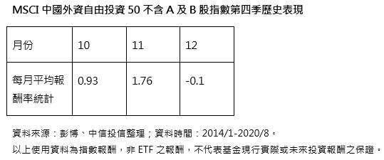 【中信投信】雙11倒數計時 投資契機浮現   Anue鉅亨 - 基金