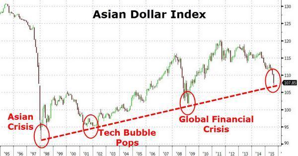 一張圖帶你看看亞洲國家貨幣大貶後 世界發生了什麼事?   鉅亨網 - 國際政經