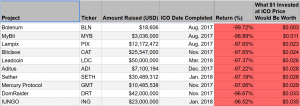 Ethereum is the Most Profitable ICO - Research 103