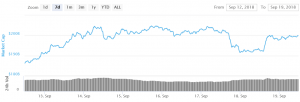 Bitcoin Holding Ground While Altcoins Rally 101
