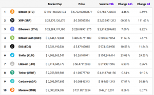 A Historic Day No. 2: XRP Overtakes ETH and Retreats, Again 103