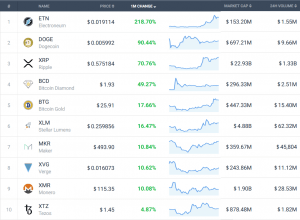 Coin Race: Top 10 Winners / Losers of September and 3Q 102