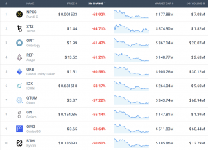 Coin Race: Top 10 Winners / Losers of September and 3Q 105