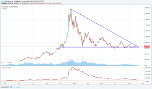 Bitcoin Reaches Record-Low Volatility 102