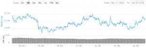 Bitcoin και Ethereum ανακτούν, αλλά κερδίζουν περιορισμένη 101
