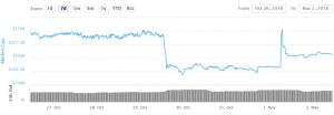 Bitcoin and Ripple Could Resume Bullish Moves 101