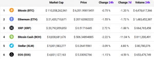 EOS is Not the 5th Largest Coin Anymore 102