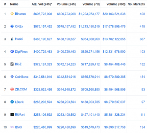 Crypto in 2019: Top Trends Among Exchanges 103