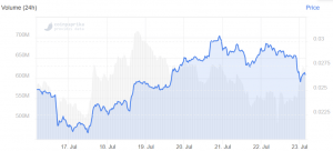 Le prix de Tron en chute après le report du déjeuner avec Warren Buffet 102