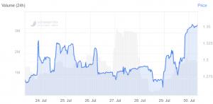 LEO performe alors que le tribunal prolonge la décision sur Bitfinex 102