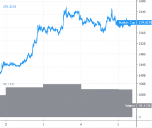 Bitcoin and BNB Climbing While Other Altcoins Trading Sidelines 101