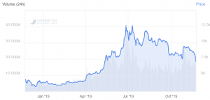 Bitcoin Price Slides Below USD 7,000 on China Crackdown News 102