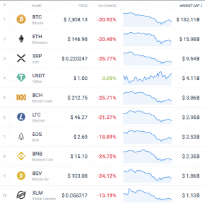 Coin Race: Top Winners/Losers of November, Top 10 Back in Red 102