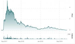Hive Blockchain Lost 'Last Analyst'; Reports Record Income, Still Makes Loss 102