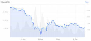 Canaan Crashed Almost 40% Amid Falling Bitcoin Price and Market Doubts 103