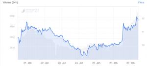 Bitcoin Gold Suffers Two 51% Attacks, BTG Rallies 20% 102