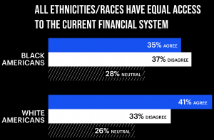 Black Americans Keener on Crypto than Whites Counterparts – Survey 102