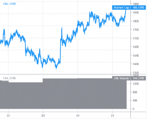 Bitcoin and Altcoins Primed For More Upsides 101