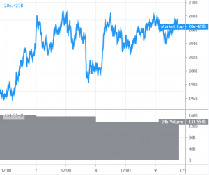 Bitcoin And Altcoins Eyeing Crucial Bullish Break 101