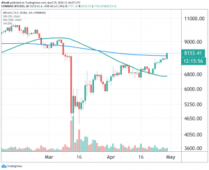 Bitcoin Soars to Pre-Crash Levels, Breaks Above Key Technical Barrier 102