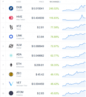 Coin Race: Top Winners/Losers of Green April 103