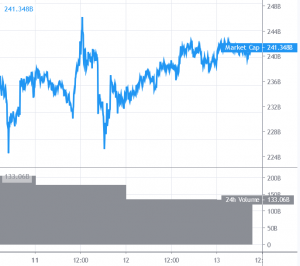 Bitcoin Struggling Near USD 9,000, Altcoins Show Signs of Life 101