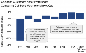 Coinbase Says That 60% of Its Bitcoin Buyers Go Into Altcoins 102