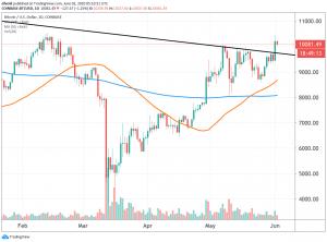 Major technical breakthrough spotted as Bitcoin reaches 10,000 USD 102