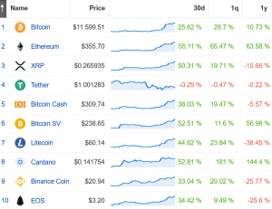 Coin Race: Top Winners/Losers of July; Ethereum Up the Most, Bitcoin Least 102