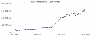 The Brave New World of Generating Yield Returns from Crypto Lending 104