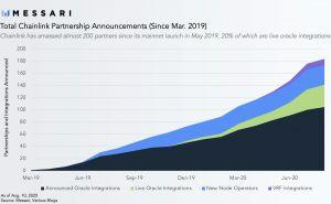 As Chainlink Doesn't Stop Rallying, Analyst Lays Out the 'Playbook' 104