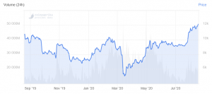 Bitcoin Hits New Yearly High, Other Top Coins Shoot Upwards, Too 102