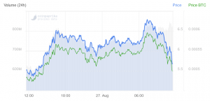 Polkadot Drops 98% in a Week, but Stays Among Best Performers Today 102