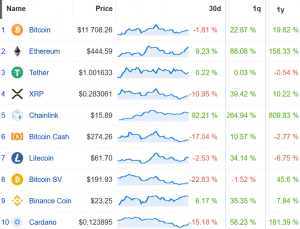 Coin Race: Top Winners/Losers of August; Chainlink Up Most, BSV Least 102