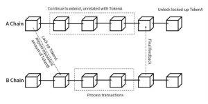 Balancing Security, Decentralization & Scalability in Blockchain 104