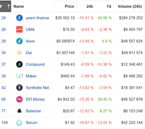 While DeFi Tokens Are Selling Off, Total Value Locked Jumps 102