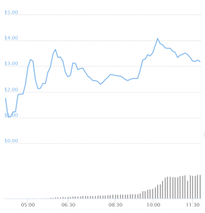 Ethereum Fees Spike as Uniswap Launches Token 104