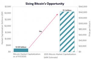 4 Reasons Bitcoin May Hit USD 1-5 Trillion Market Cap in 10 Years 102