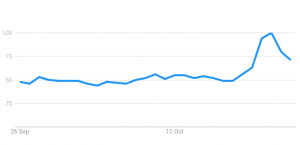 Interest In Bitcoin Spikes as PayPal, JPMorgan, and Kanye West Praise BTC 102