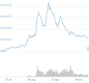 yearn.finance Loses Crown To Bitcoin While Cronje's Keep3r Rallies 1,000% 102