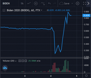 Bitcoin Above USD 14K While Prediction Markets Wave Goodbye To Trump 103