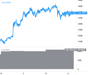 Bitcoin and Ethereum Correct Lower, Altcoins Edge Higher 101