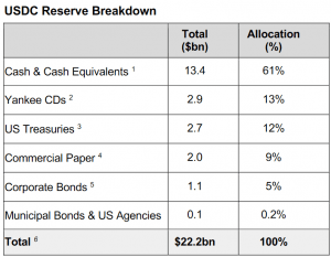 After Three Years, Circle Reveals USDC Reserves 102