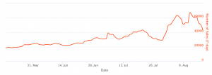 Ethereum fees are the highest since May as the NFT craze hit 105.  persists