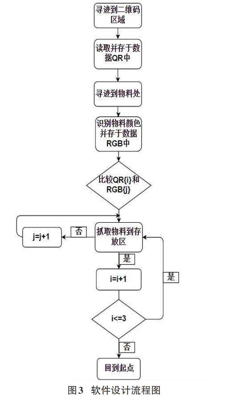基于STM32智能物流分揀機器人設計_參考網